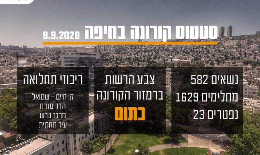 """حيفا """"منطقة برتقالية"""" بسبب ارتفاع اصابات كورونا!"""